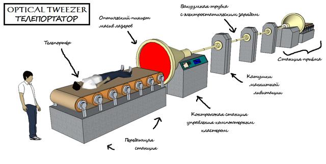 Оптический пинцет, в качестве фермы телепортации. Пояснения