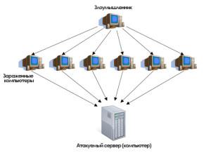 Распределенная атака DDoS