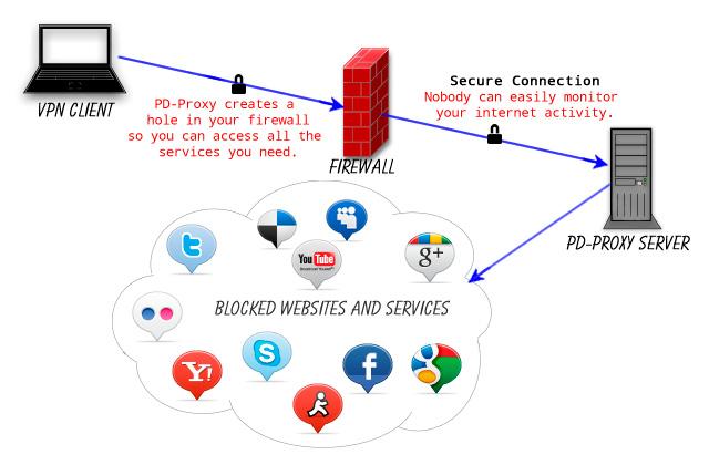 Схема работы программы BD-Proxy для анонимного использования сети интернет