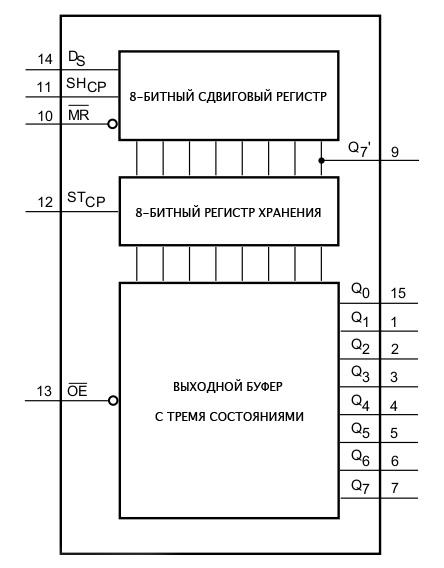Вид внутреннего устройства Shift Register 74HC595