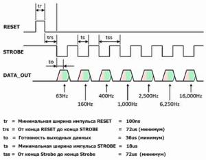 Диаграмма длительности импульсов MSGEQ7